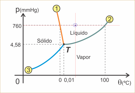Diagrama de Fases Água Marcado